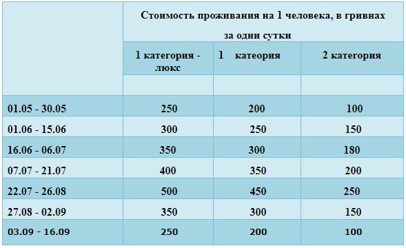 цены на отдых на Черном море